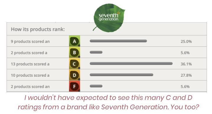 EWG Seventh Generation