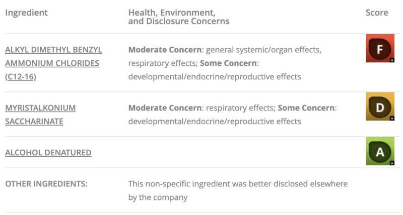 Lysol Disinfectant Ingredients